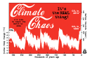 climate chaos graph 2013