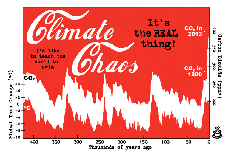 Climate Chaos - a graphic comparing global temperature change with Carbon Dioxide levels, for the last 400,000 years.