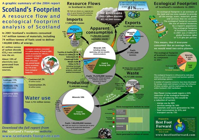 scotland_footprint2004