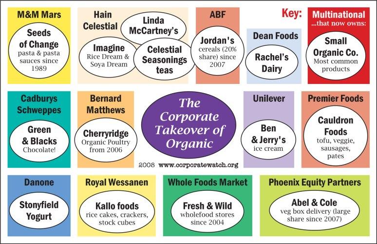 corp_organics_cw_2008